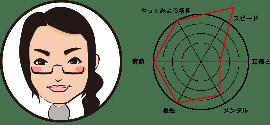 Yukiyo Koori