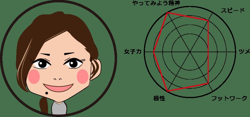 Yume Ohtomo