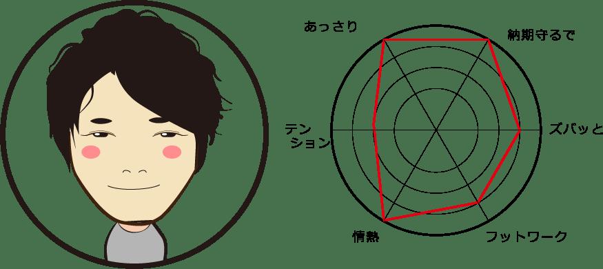 Kazumasa Yoshida